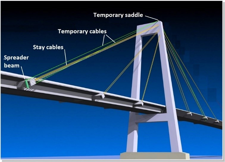 Bridge schematic showing temporary cables holding up the bridge deck