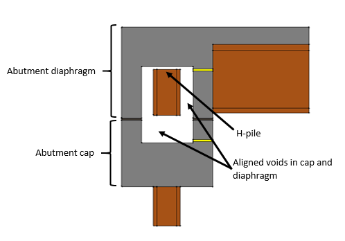 Figure 5. Cross-section of pile coupler integral abutment connection alignment