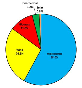 Chart: Total percentage of renewable energy used in the US