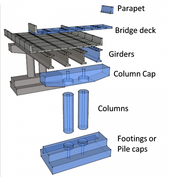 Figure 2. Commonly prefabricated bridge elements
