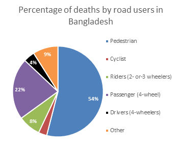 Percentage of deaths by road users in Bangladesh